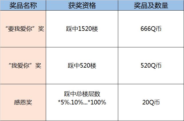 腾讯手机管家微信回复得2-20Q币,抢楼赢666Q币奖励! 活动线报 第3张