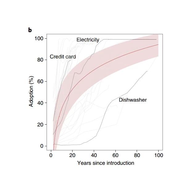 研究表明:比特币挖矿有可能导致全球气温升高2℃ 互联网 第2张
