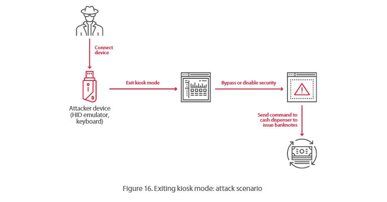 银行安全专家指出:大多数ATM可在20分钟内被黑客攻击 互联网 第3张