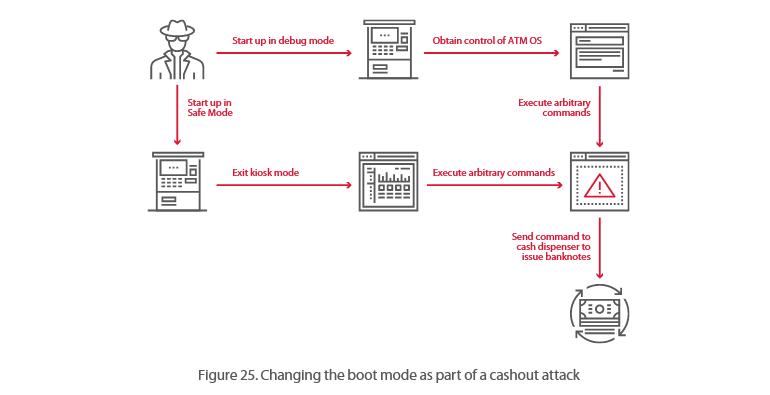 银行安全专家指出:大多数ATM可在20分钟内被黑客攻击 互联网 第4张