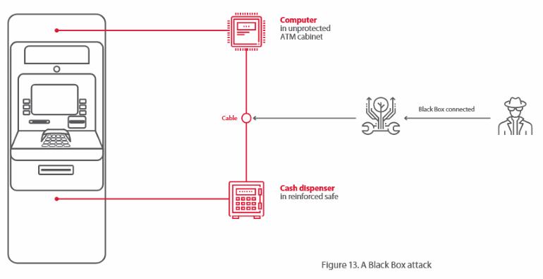 银行安全专家指出:大多数ATM可在20分钟内被黑客攻击 互联网 第2张