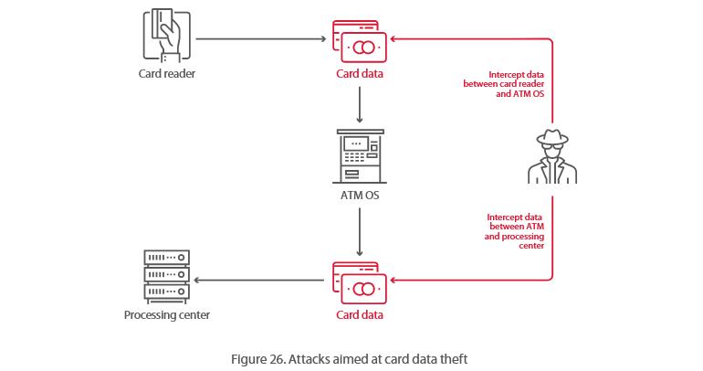 银行安全专家指出:大多数ATM可在20分钟内被黑客攻击 互联网 第5张